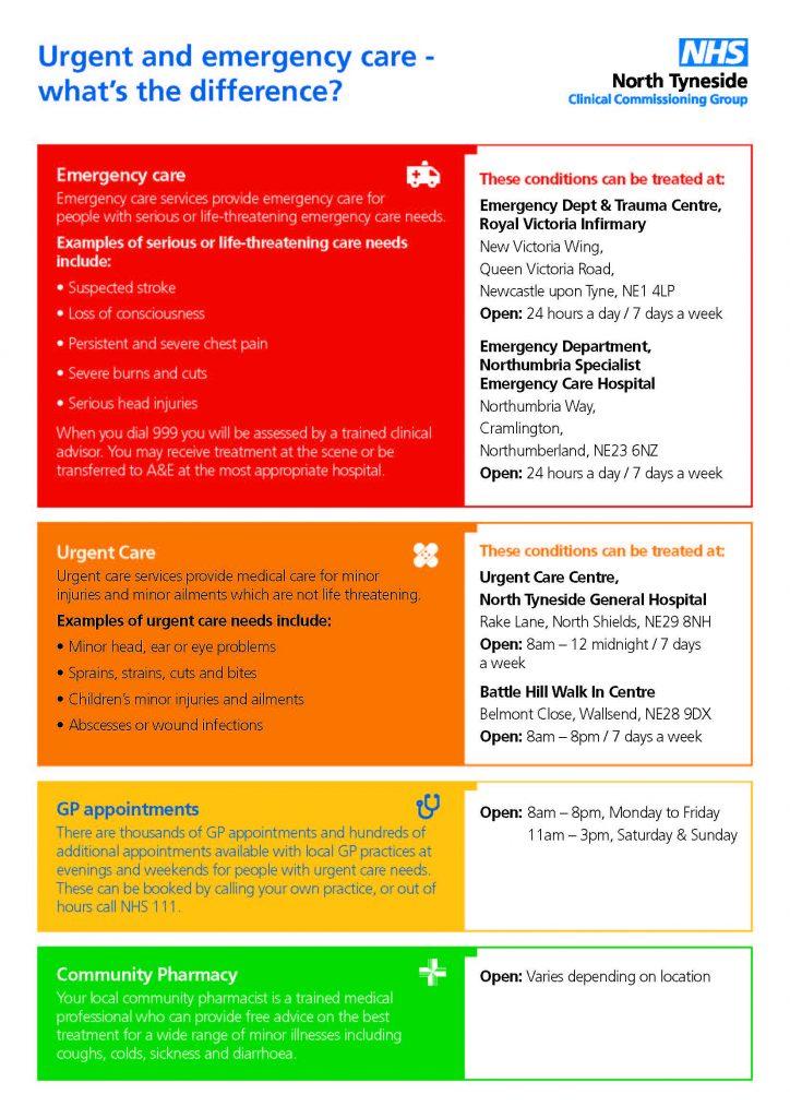 urgent care poster